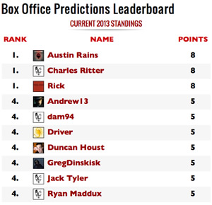 Box Office Results: Leaderboard Updated